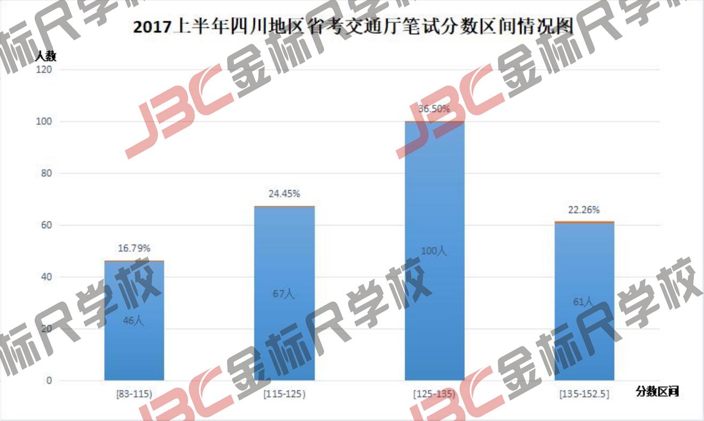 2017年上半年四川省考交通厅入面分数情况