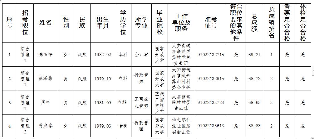 永川区2019年从优秀村(社区)干部中考录公务员拟录用人员公示表