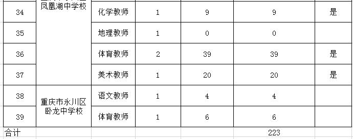 永川区面向2020年应届全日制普通高等院校毕业生考核招聘教育事业单位工作人员报名情况及参加笔试岗位公布表