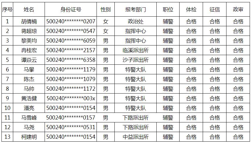 2019年12月公安局派往石柱公安局辅警体检征信政审合格人员名单
