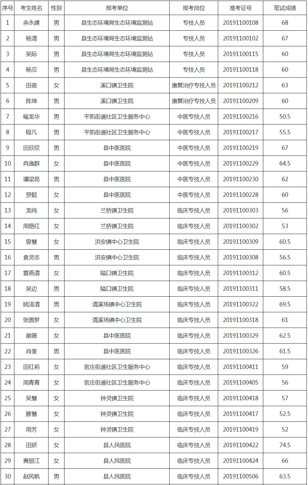 重庆市秀山土家族苗族自治县2019年公开招聘事业单位专业技术人员进入资格审查人员名单