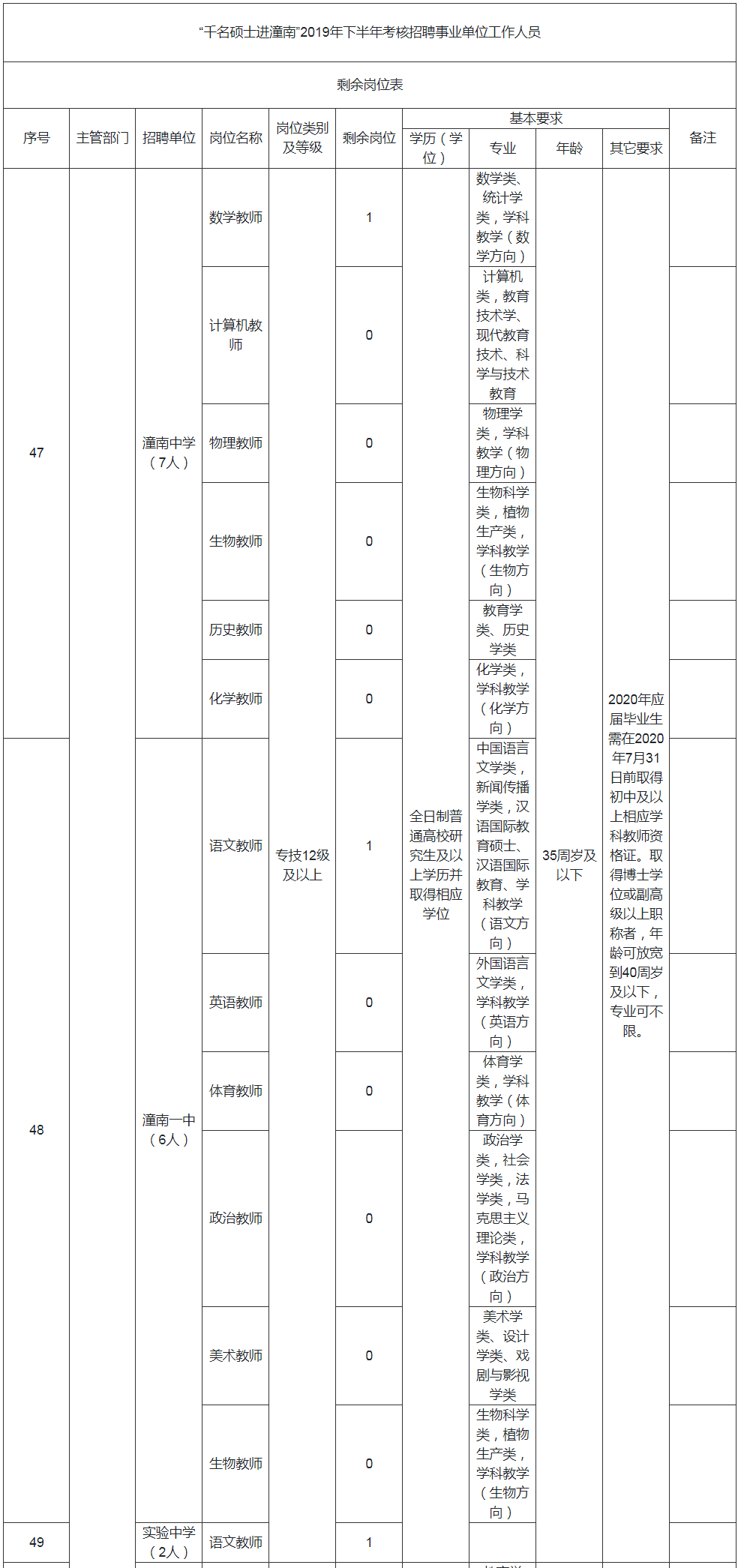 千名硕士进潼南2019年下半年考核招聘事业单位工作人员剩余岗位表