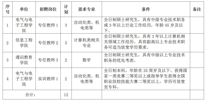 2020重庆机电职业技术大学招聘