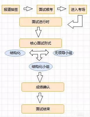 国考面试流程