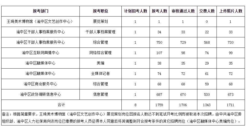 重庆事业单位招聘网