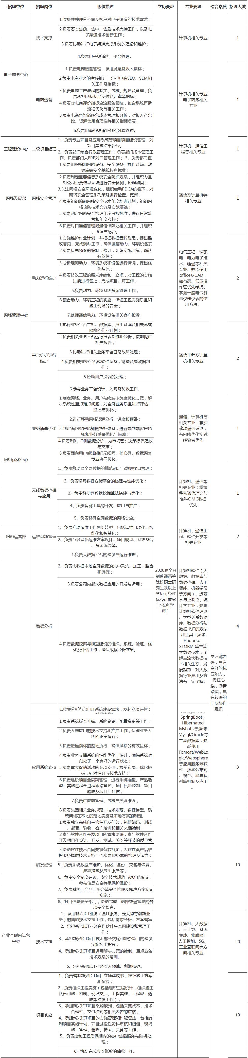 重庆国企招聘信息_2020中国联通重庆分公司总部招聘62人-重庆联通招聘-金标尺教育